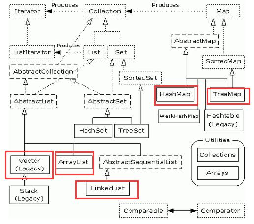 集合框架图