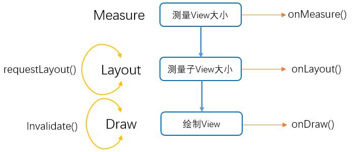 Android界面绘制流程