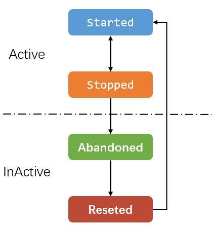 Loader 生命周期图